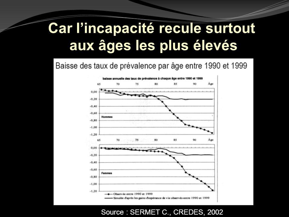 Source : SERMET C., CREDES, 2002 Car lincapacité recule surtout aux âges les plus élevés