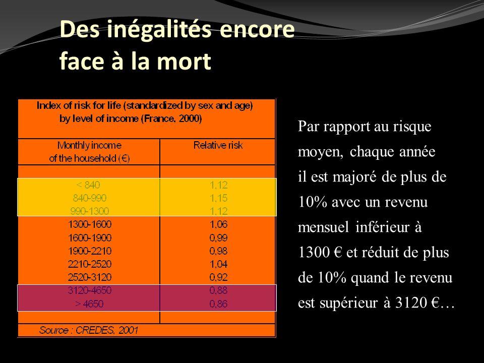 Par rapport au risque moyen, chaque année il est majoré de plus de 10% avec un revenu mensuel inférieur à 1300 et réduit de plus de 10% quand le reven