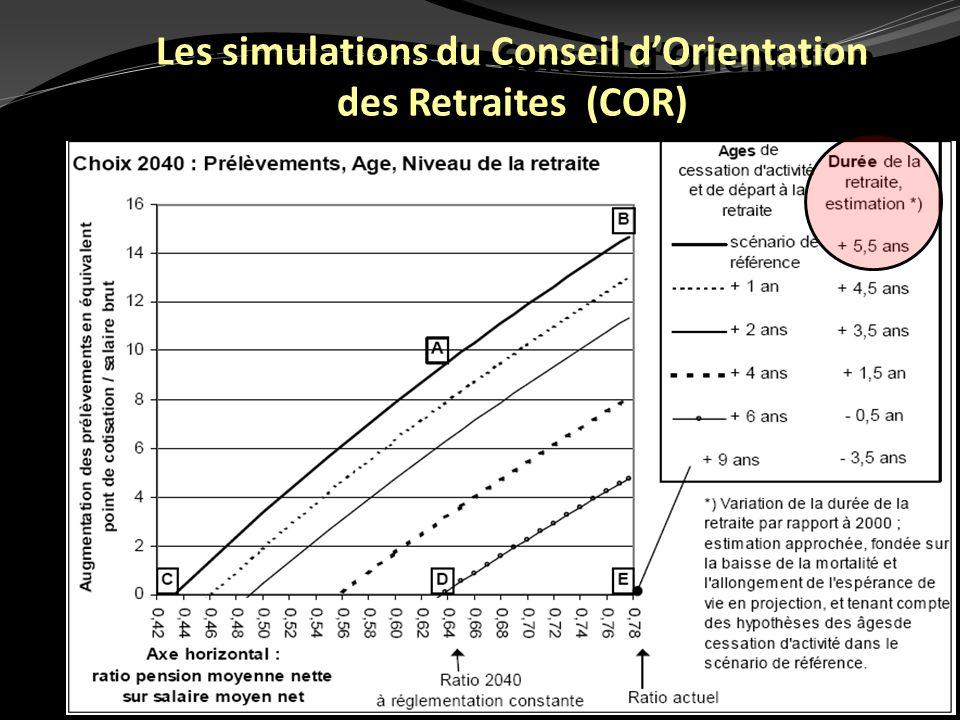 51 Les simulations du Conseil dOrientation des Retraites (COR)