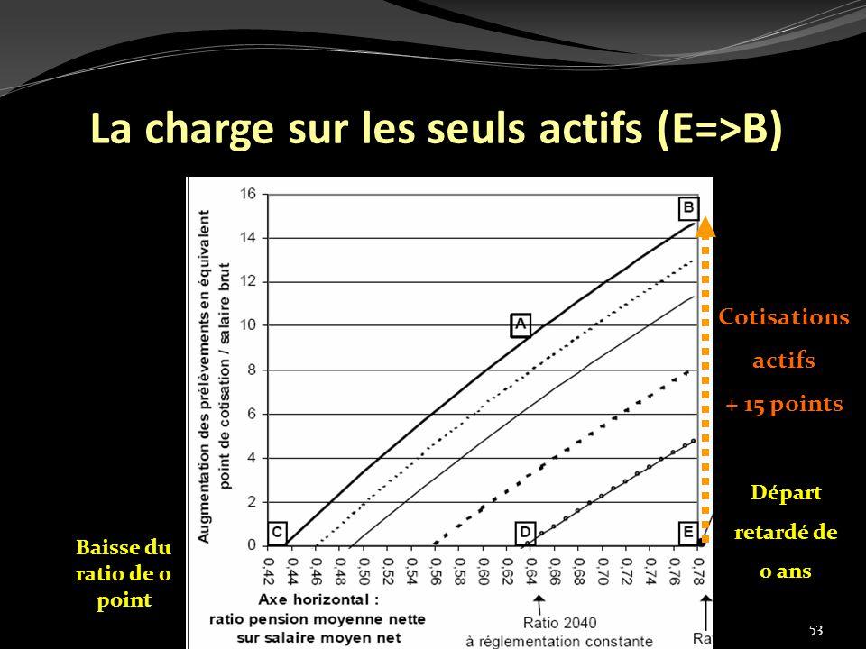 53 La charge sur les seuls actifs (E=>B) Cotisations actifs + 15 points Baisse du ratio de 0 point Départ retardé de 0 ans