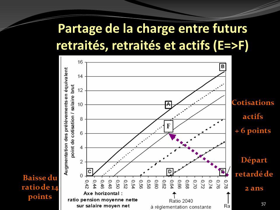 57 Partage de la charge entre futurs retraités, retraités et actifs (E=>F) Baisse du ratio de 14 points Départ retardé de 2 ans Cotisations actifs + 6