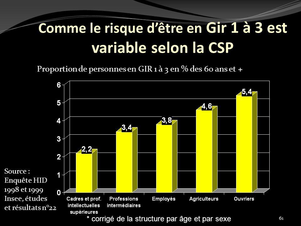 61 Source : Enquête HID 1998 et 1999 Insee, études et résultats n°22 Comme le risque dêtre en Gir 1 à 3 est variable selon la CSP Pourcentage de plus