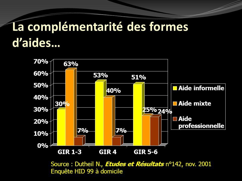 Source : Dutheil N., Etudes et Résultats n°142, nov. 2001 Enquête HID 99 à domicile 7% 53% 51% 63% 40% 25% 24% 0% 10% 20% 30% 40% 50% 60% 70% GIR 1-3G