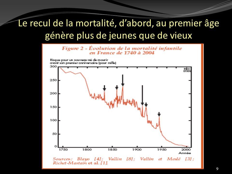 9 Le recul de la mortalité, dabord, au premier âge génère plus de jeunes que de vieux