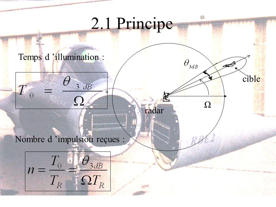 2.1 Principe Temps d illumination : Ω radar cible Nombre d impulsion reçues :