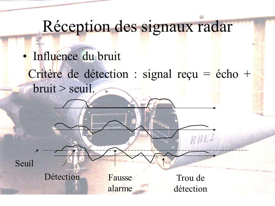 Réception des signaux radar Influence du bruit Critère de détection : signal reçu = écho + bruit > seuil. Trou de détection Fausse alarme Seuil Détect