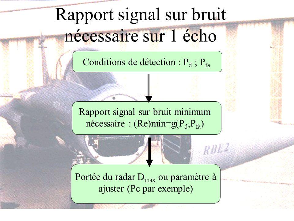 Rapport signal sur bruit nécessaire sur 1 écho Conditions de détection : P d ; P fa Rapport signal sur bruit minimum nécessaire : (Re)min=g(P d,P fa )
