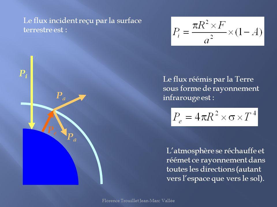 PiPi PePe PaPa PaPa Latmosphère se réchauffe et réémet ce rayonnement dans toutes les directions (autant vers lespace que vers le sol). Le flux réémis