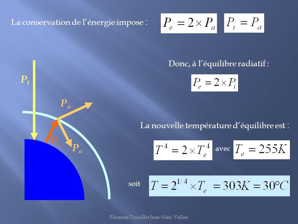 PiPi PePe PaPa PaPa Donc, à léquilibre radiatif : La conservation de lénergie impose : La nouvelle température déquilibre est : avec soit Florence Tro