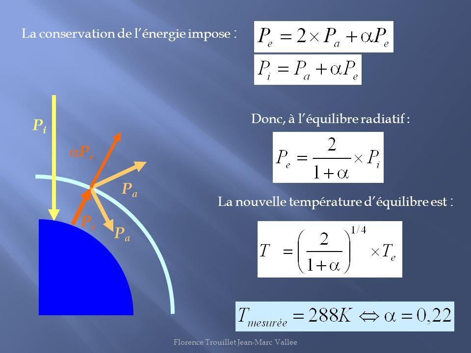 Donc, à léquilibre radiatif : La conservation de lénergie impose : La nouvelle température déquilibre est : PiPi PePe PaPa PaPa P e Florence Trouillet