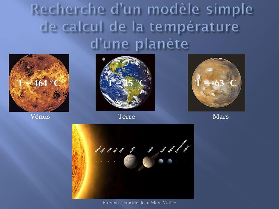 VénusTerreMars T = 464 °CT = 15 °CT = -63 °C Florence Trouillet Jean-Marc Vallée