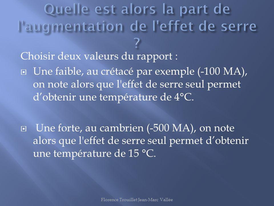 Choisir deux valeurs du rapport : Une faible, au crétacé par exemple (-100 MA), on note alors que l'effet de serre seul permet dobtenir une températur