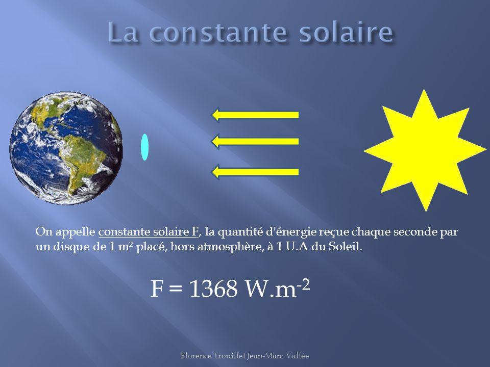 On appelle constante solaire F, la quantité d'énergie reçue chaque seconde par un disque de 1 m² placé, hors atmosphère, à 1 U.A du Soleil. F = 1368 W