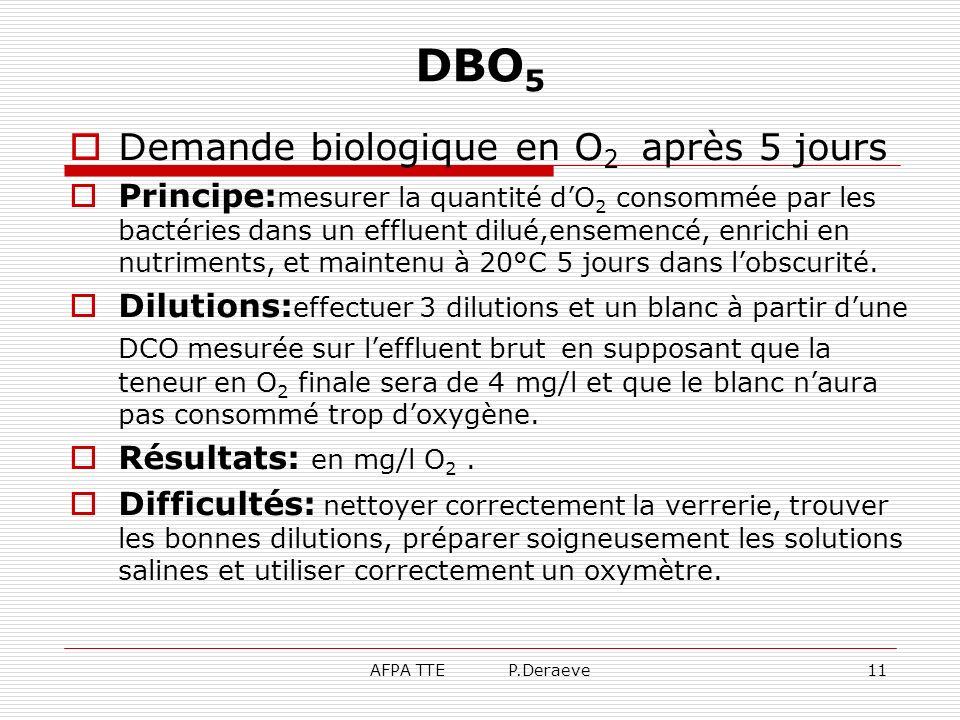 AFPA TTE P.Deraeve11 DBO 5 Demande biologique en O 2 après 5 jours Principe: mesurer la quantité dO 2 consommée par les bactéries dans un effluent dil