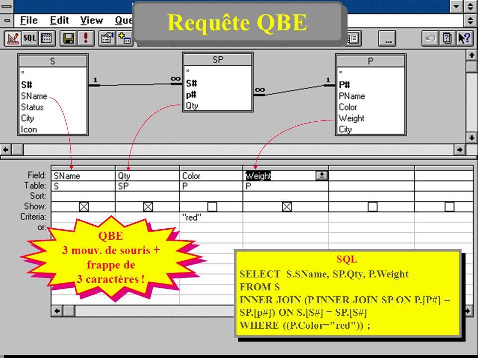 17 Requête QBE QBE 3 mouv. de souris + frappe de 3 caractères ! QBE 3 mouv. de souris + frappe de 3 caractères ! SQL SELECT S.SName, SP.Qty, P.Weight