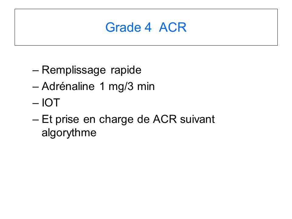 Grade 4 ACR –Remplissage rapide –Adrénaline 1 mg/3 min –IOT –Et prise en charge de ACR suivant algorythme