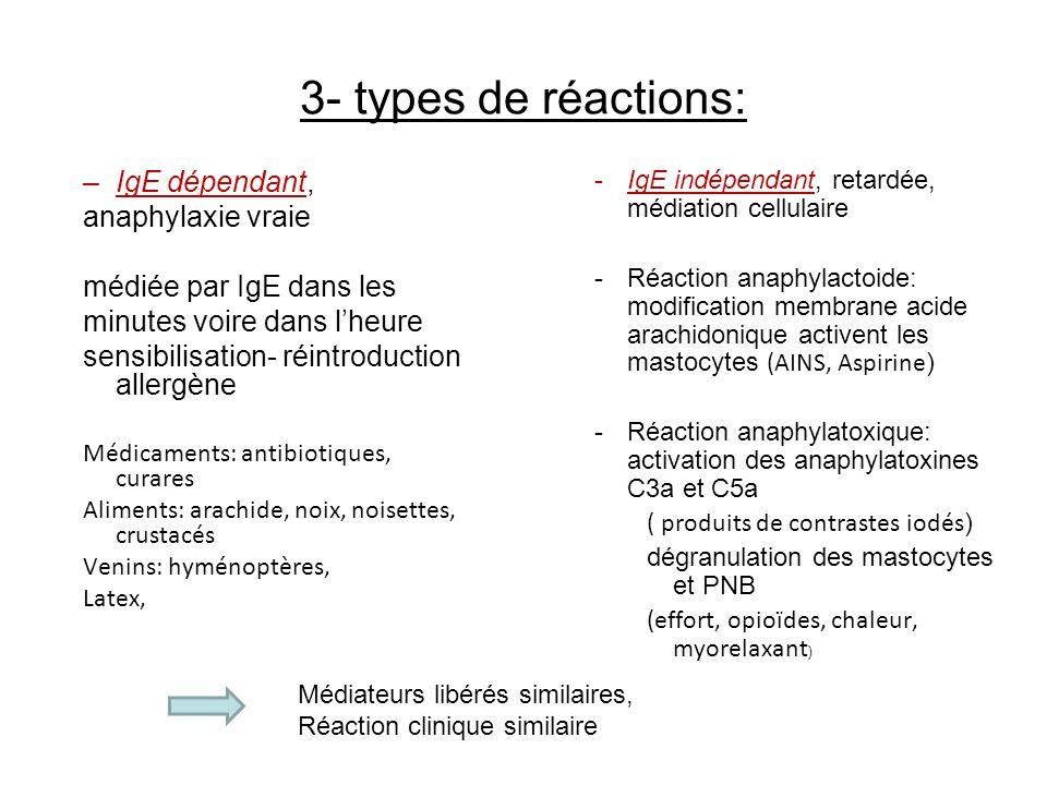 3- types de réactions: –IgE dépendant, anaphylaxie vraie médiée par IgE dans les minutes voire dans lheure sensibilisation- réintroduction allergène M