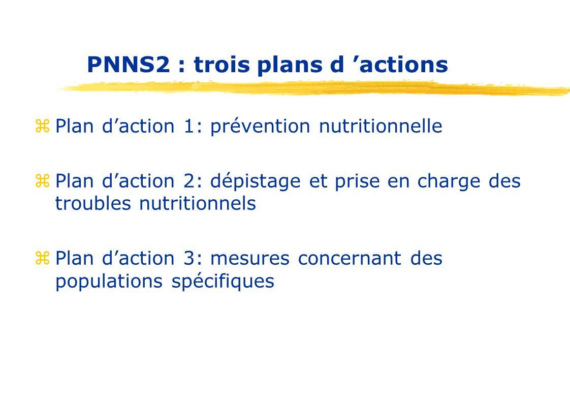 Plan d action 2 P.2 2 axes de travail : 1.