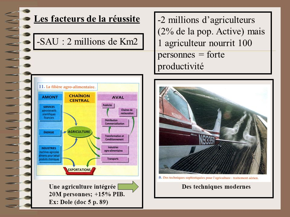 Une agriculture intégrée 20M personnes; +15% PIB. Ex: Dole (doc 5 p. 89) Des techniques modernes -SAU : 2 millions de Km2 -2 millions dagriculteurs (2