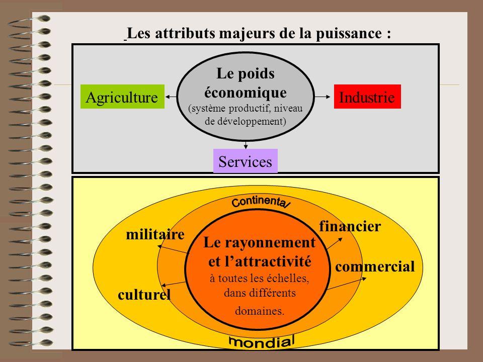 Les attributs majeurs de la puissance : Le poids économique (système productif, niveau de développement) Le rayonnement et lattractivité à toutes les