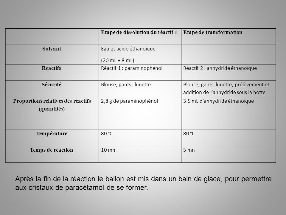 Etape de dissolution du réactif 1Etape de transformation Solvant Eau et acide éthanoïque (20 mL + 8 mL) Réactifs Réactif 1 : paraminophénolRéactif 2 :