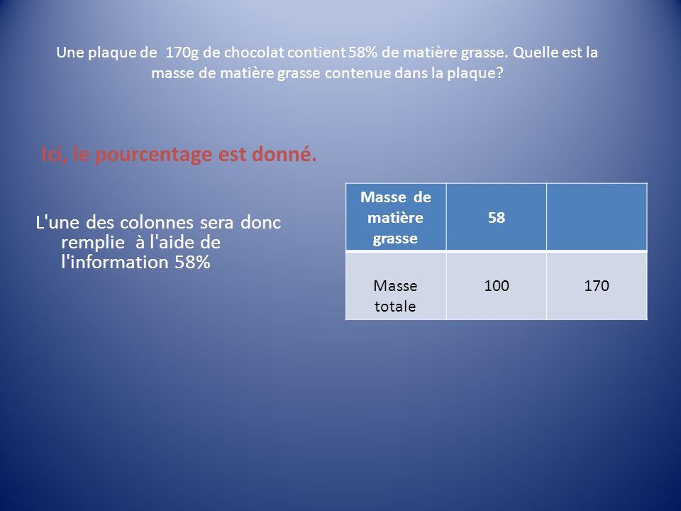 Une plaque de 170g de chocolat contient 58% de matière grasse. Quelle est la masse de matière grasse contenue dans la plaque? Ici, le pourcentage est