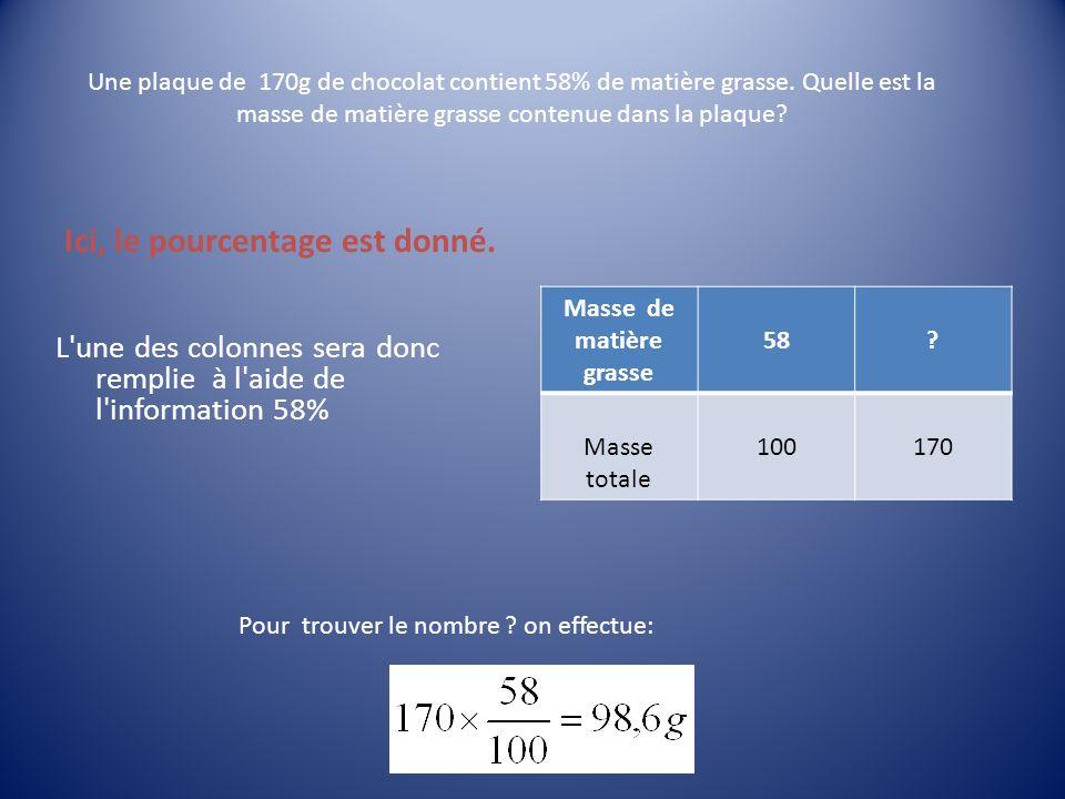 Une plaque de 170g de chocolat contient 58% de matière grasse.