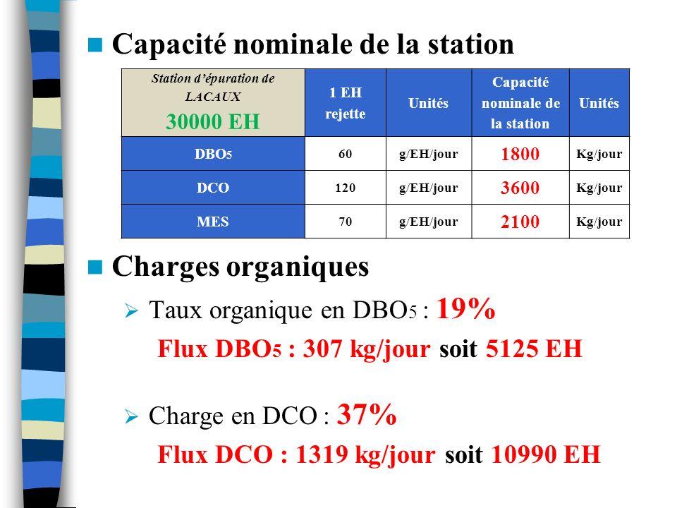 Charges organiques Taux organique en DBO 5 : 19% Flux DBO 5 : 307 kg/jour soit 5125 EH Charge en DCO : 37% Flux DCO : 1319 kg/jour soit 10990 EH Capac