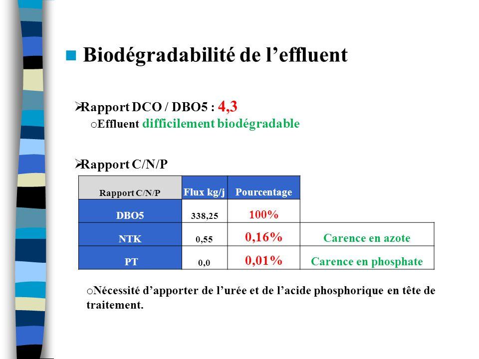 Biodégradabilité de leffluent o Effluent difficilement biodégradable Rapport DCO / DBO5 : 4,3 Rapport C/N/P Flux kg/jPourcentage DBO5 338,25 100% NTK