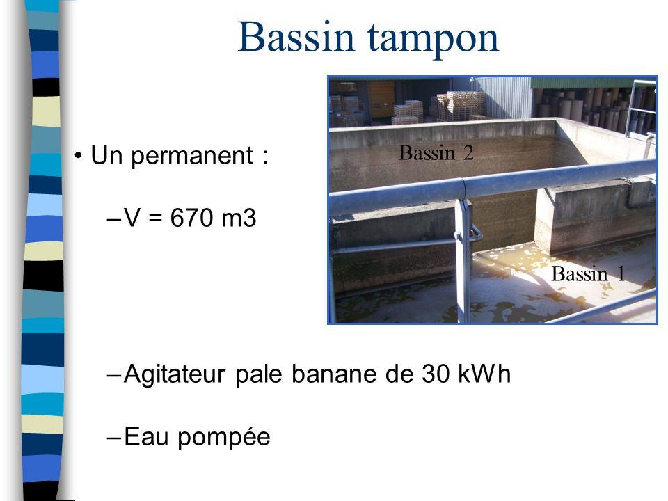 Bassin tampon Un permanent : –V = 670 m3 –Agitateur pale banane de 30 kWh –Eau pompée Bassin 1 Bassin 2