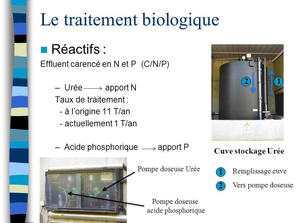 Le traitement biologique Réactifs : Effluent carencé en N et P (C/N/P) –Urée apport N Taux de traitement : - à lorigine 11 T/an - actuellement 1 T/an