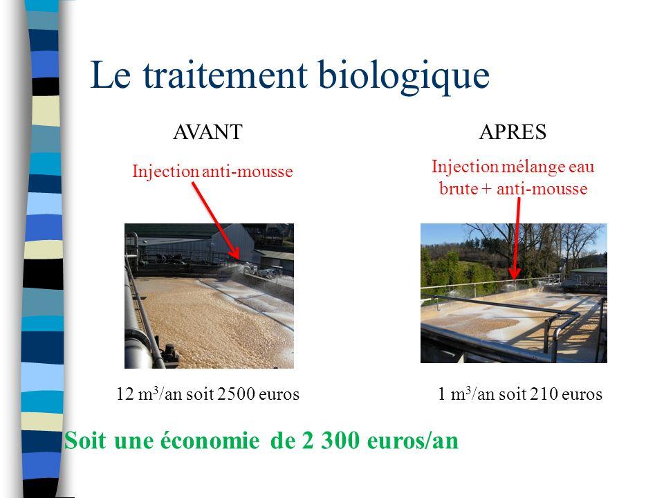 Le traitement biologique Injection mélange eau brute + anti-mousse 1 m 3 /an soit 210 euros APRESAVANT Injection anti-mousse 12 m 3 /an soit 2500 euro