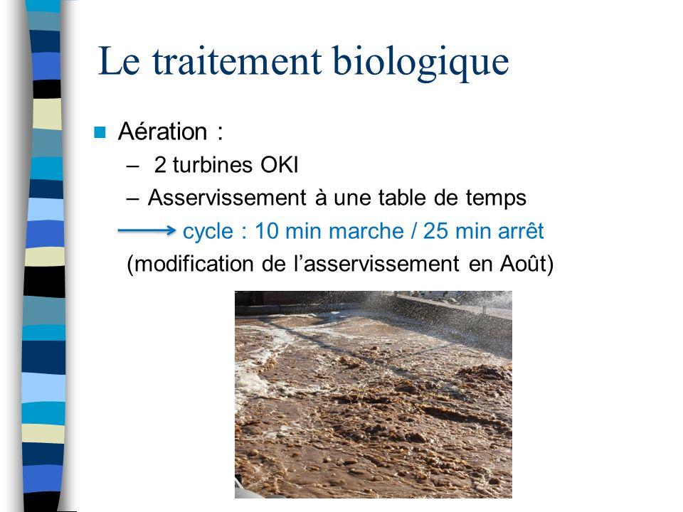 Le traitement biologique Aération : – 2 turbines OKI –A–Asservissement à une table de temps cycle : 10 min marche / 25 min arrêt (modification de lass