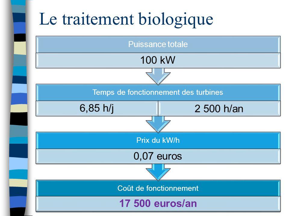 Le traitement biologique Coût de fonctionnement 17 500 euros/an Prix du kW/h 0,07 euros Temps de fonctionnement des turbines 6,85 h/j 2 500 h/an Puiss
