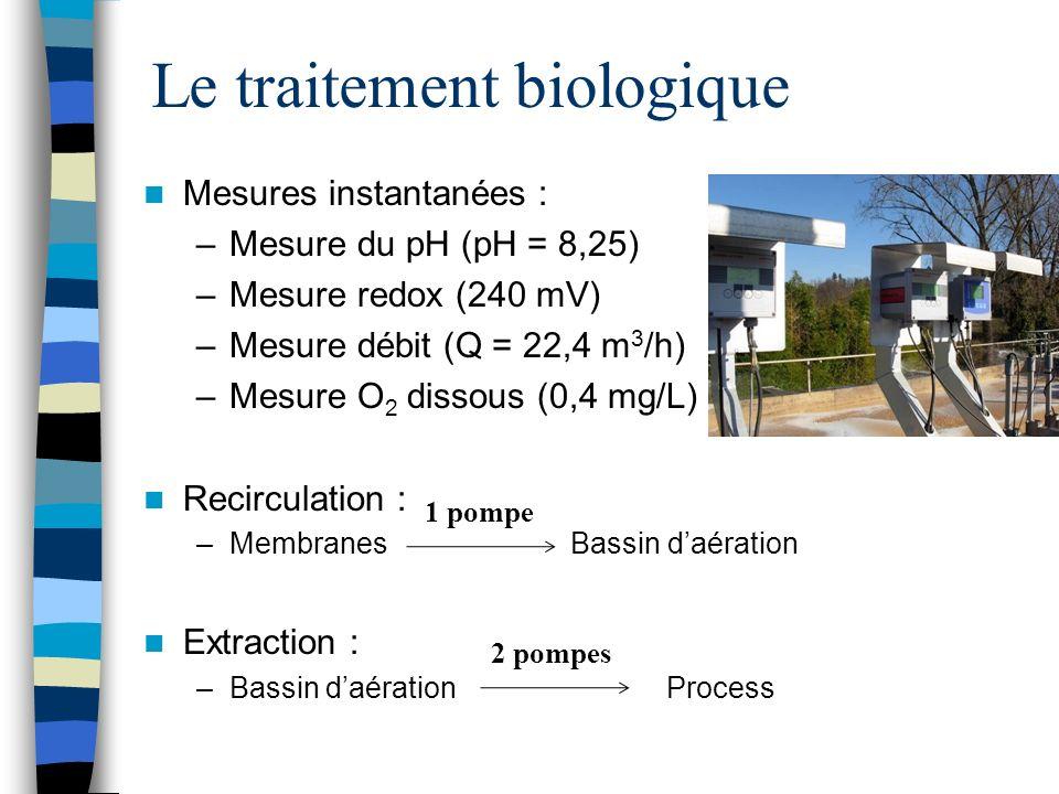 Le traitement biologique Mesures instantanées : –Mesure du pH (pH = 8,25) –Mesure redox (240 mV) –Mesure débit (Q = 22,4 m 3 /h) –Mesure O 2 dissous (