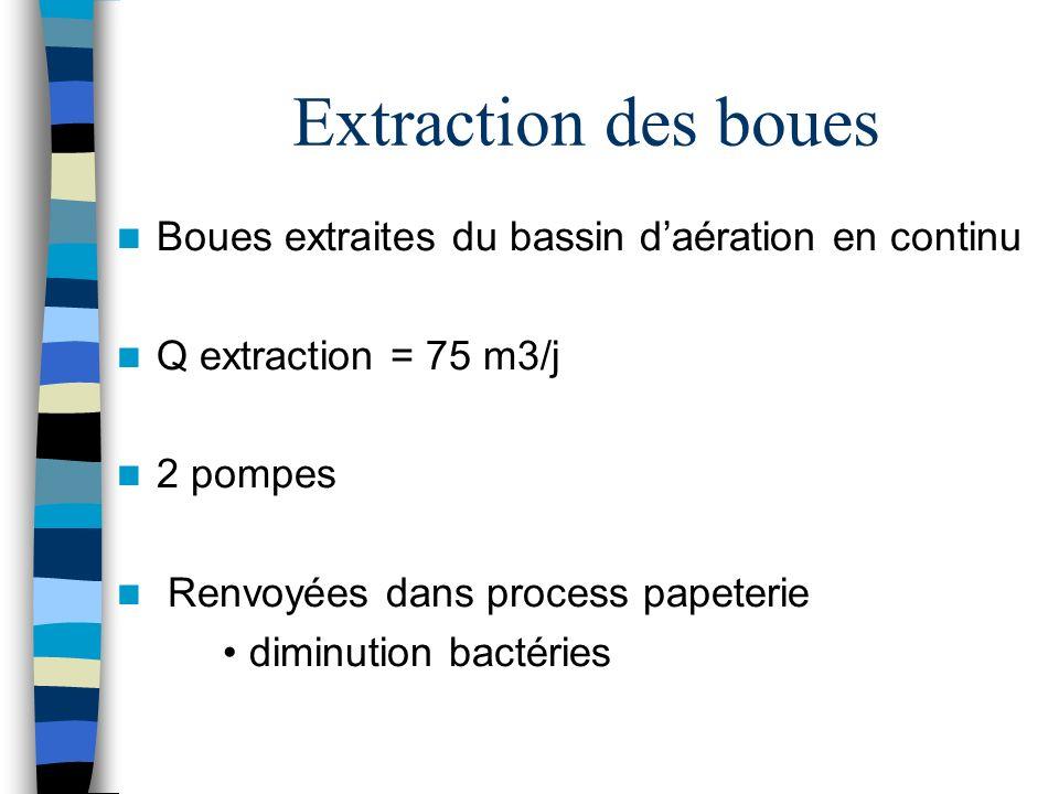 Extraction des boues Boues extraites du bassin daération en continu Q extraction = 75 m3/j 2 pompes Renvoyées dans process papeterie diminution bactér
