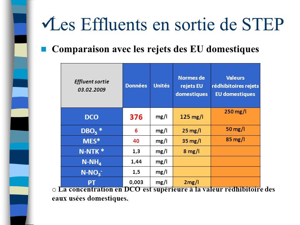 Les Effluents en sortie de STEP Comparaison avec les rejets des EU domestiques Effluent sortie 03.02.2009 DonnéesUnités Normes de rejets EU domestique