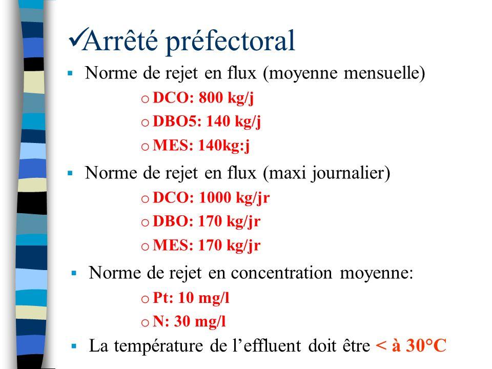 Arrêté préfectoral Norme de rejet en flux (moyenne mensuelle) o DCO: 800 kg/j o DBO5: 140 kg/j o MES: 140kg:j Norme de rejet en flux (maxi journalier)