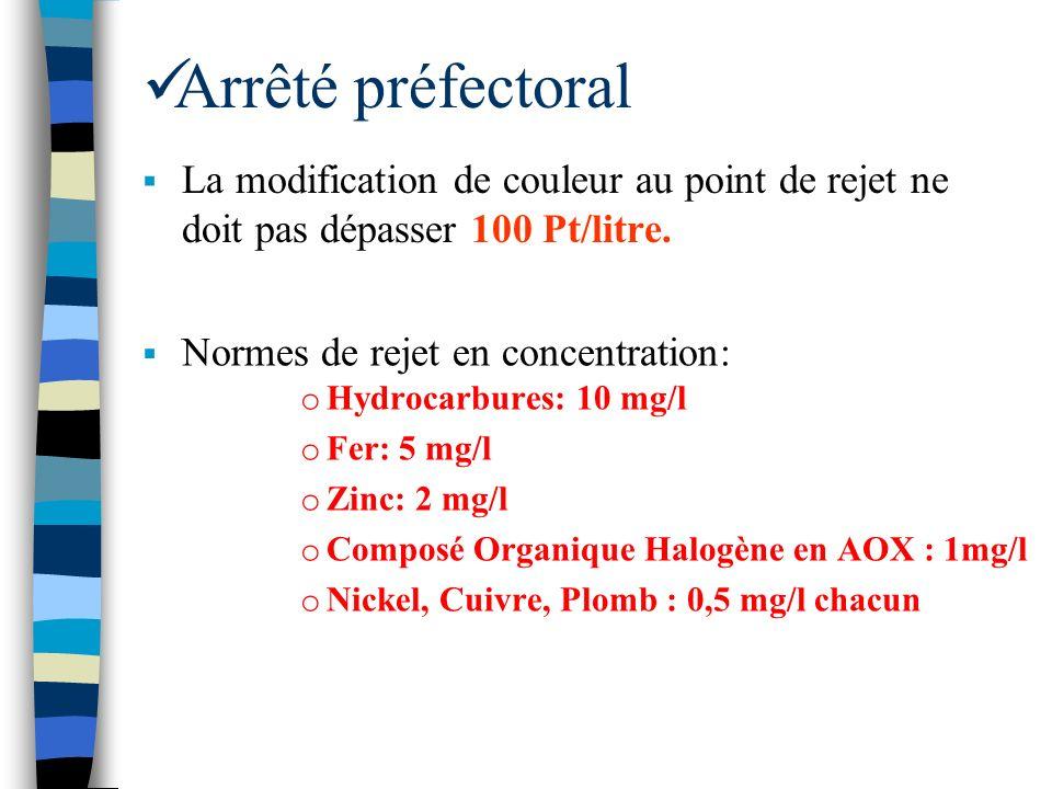 Arrêté préfectoral Normes de rejet en concentration: La modification de couleur au point de rejet ne doit pas dépasser 100 Pt/litre. o Hydrocarbures: