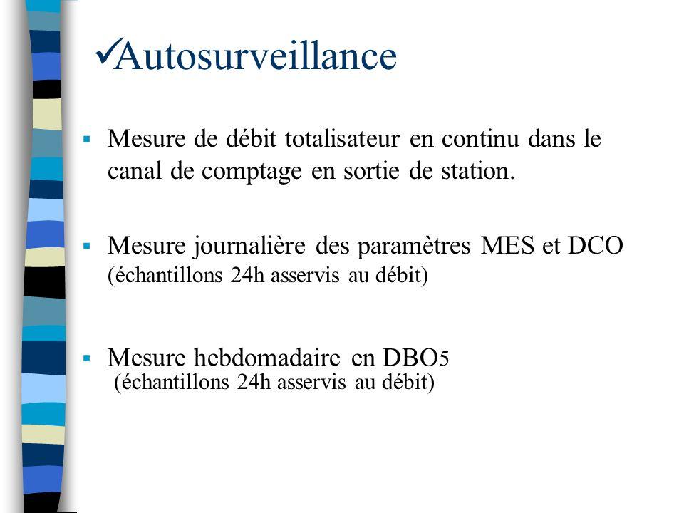 Autosurveillance Mesure journalière des paramètres MES et DCO (échantillons 24h asservis au débit) Mesure de débit totalisateur en continu dans le can
