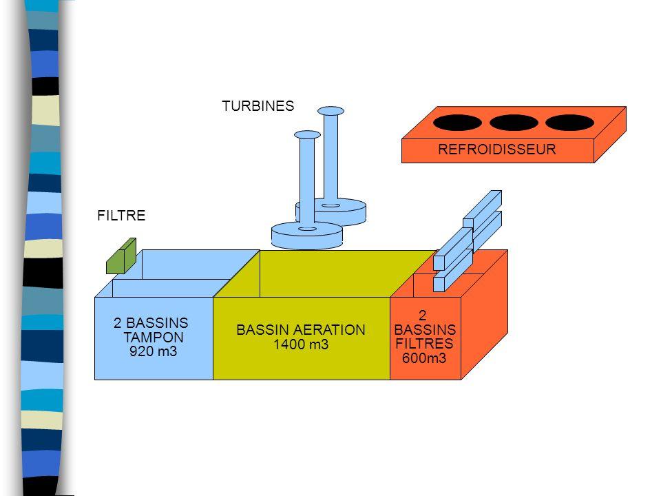 REFROIDISSEUR 2 BASSINS TAMPON 920 m3 BASSIN AERATION 1400 m3 2 BASSINS FILTRES 600m3 FILTRE TURBINES