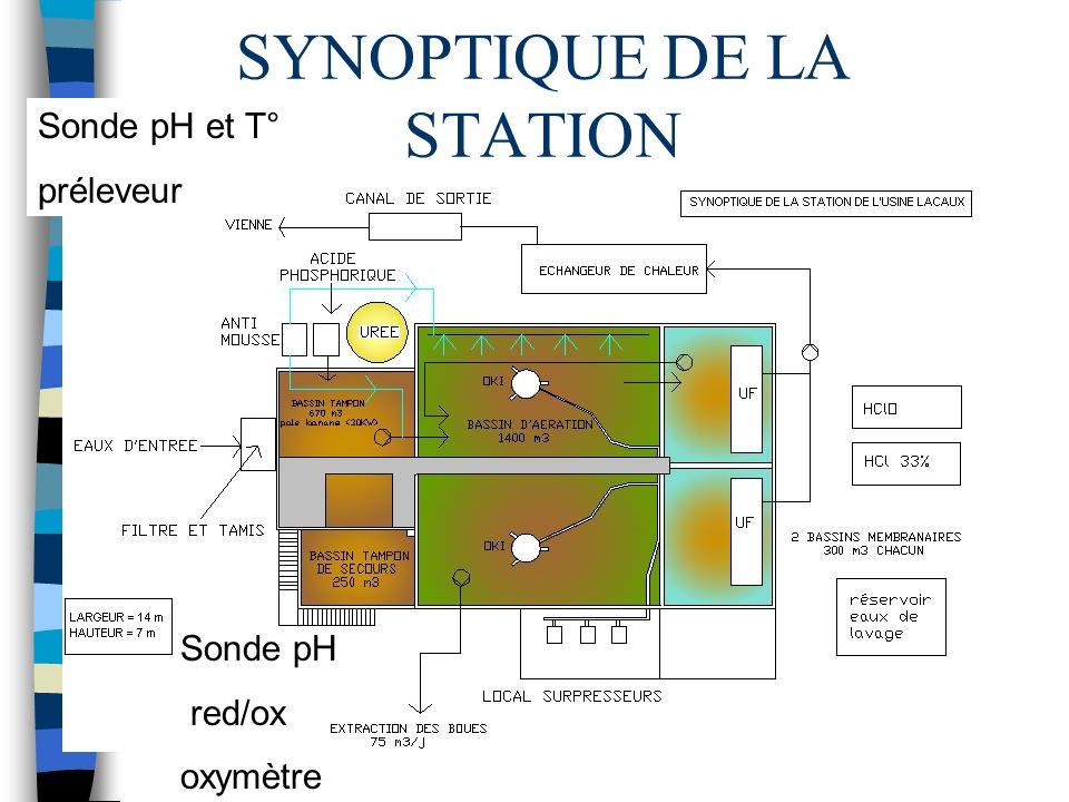 SYNOPTIQUE DE LA STATION Sonde pH red/ox oxymètre Sonde pH et T° préleveur