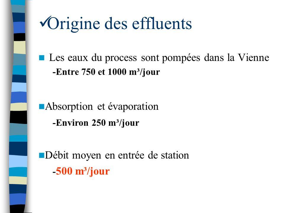 Origine des effluents Les eaux du process sont pompées dans la Vienne -Entre 750 et 1000 m³/jour Absorption et évaporation -Environ 250 m³/jour Débit