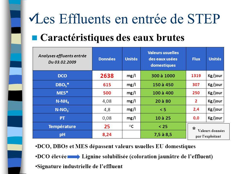Caractéristiques des eaux brutes Les Effluents en entrée de STEP Analyses effluents entrée Du 03.02.2009 DonnéesUnités Valeurs usuelles des eaux usées