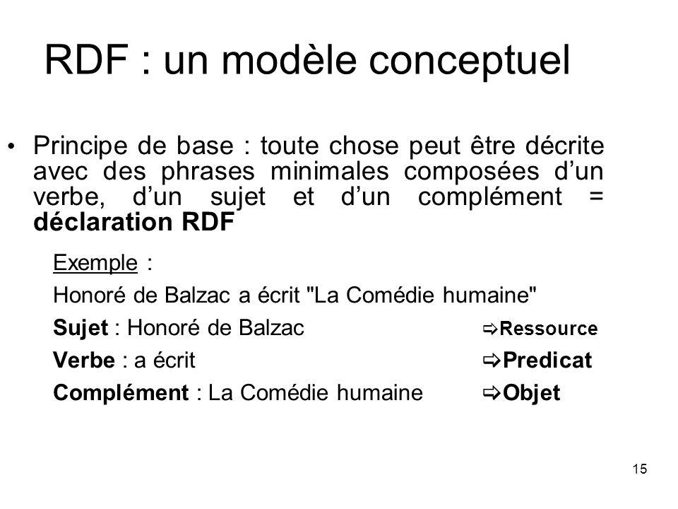 15 RDF : un modèle conceptuel Principe de base : toute chose peut être décrite avec des phrases minimales composées dun verbe, dun sujet et dun complé