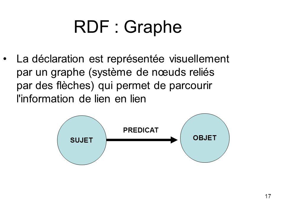 17 RDF : Graphe La déclaration est représentée visuellement par un graphe (système de nœuds reliés par des flèches) qui permet de parcourir l'informat