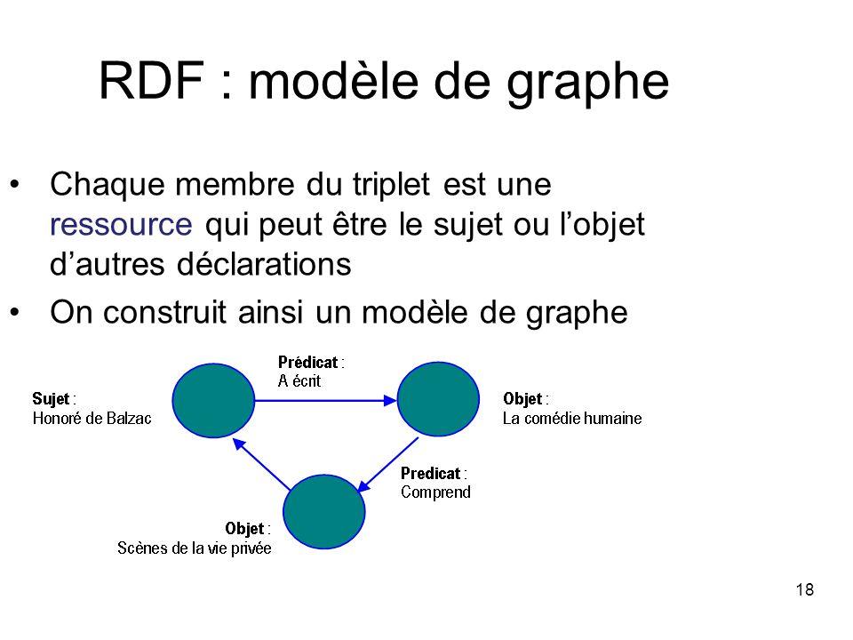 18 RDF : modèle de graphe Chaque membre du triplet est une ressource qui peut être le sujet ou lobjet dautres déclarations On construit ainsi un modèl