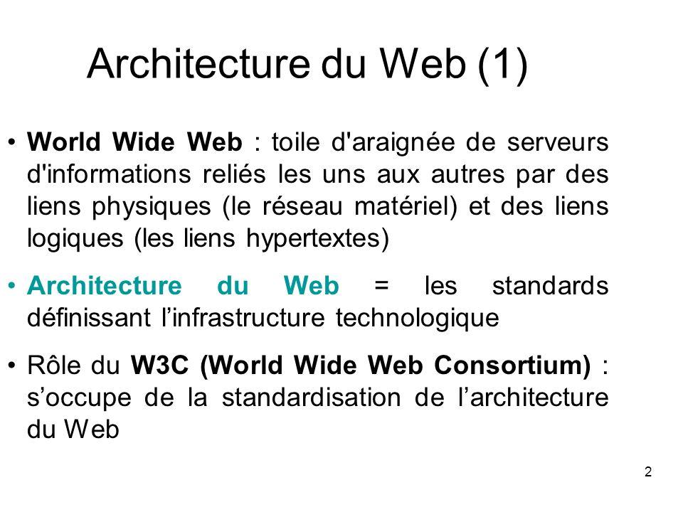 2 Architecture du Web (1) World Wide Web : toile d'araignée de serveurs d'informations reliés les uns aux autres par des liens physiques (le réseau ma