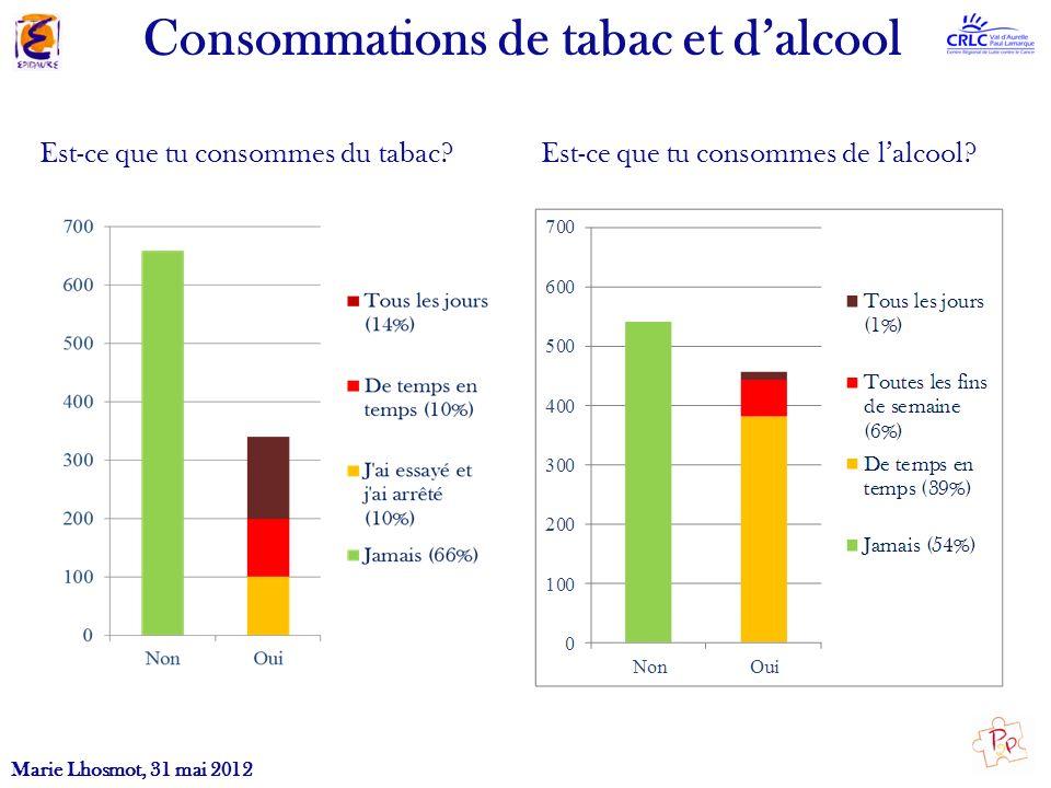 Est-ce que tu consommes du tabac? Est-ce que tu consommes de lalcool? Consommations de tabac et dalcool Marie Lhosmot, 31 mai 2012
