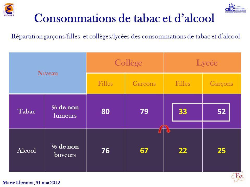 Consommations de tabac et dalcool Niveau Collège Lycée FillesGarçonsFillesGarçons Tabac % de non fumeurs 80793352 Alcool % de non buveurs 76672225 Rép